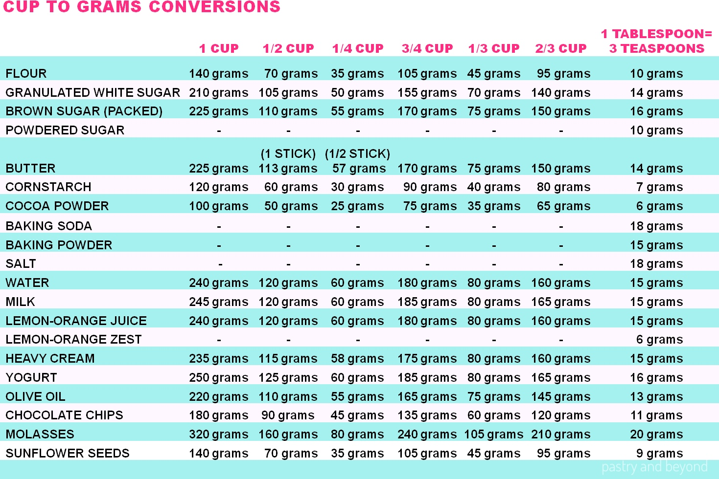 Tablespoon to gram conversion flour wicked spoon cup to grams conversions chart nvjuhfo Choice Image